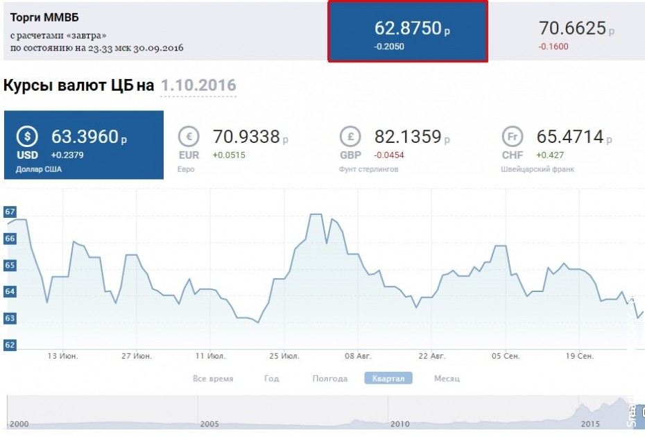 Новости со всего мира, россии и украины!доллар сша стоит к настоящему времени 65,62 руб.