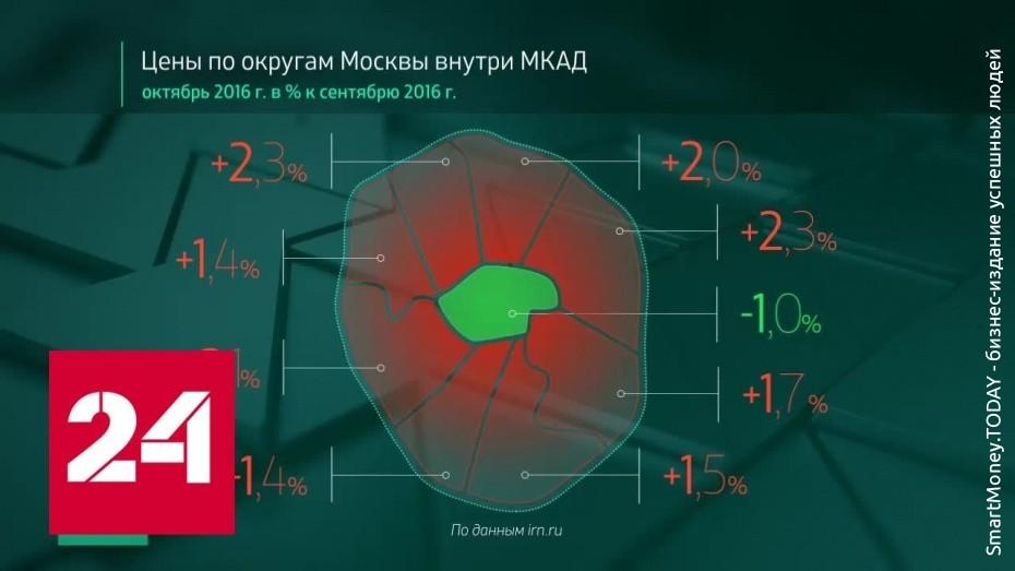 Цены на жилье в Москве Октябрь 2016