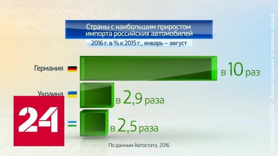 Автобизнес в России 2016. Экспорт легковых автомобилей
