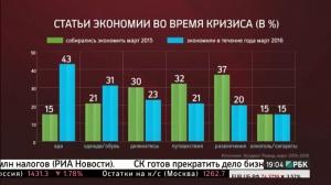 Россияне стали тратить на еду больше половины своих доходов