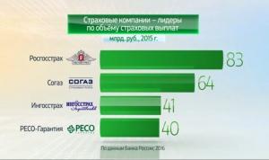 Россия в цифрах. Страховые организации