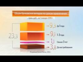 Размер банковских вкладов Россиян 2016