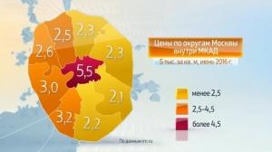 Цены на жилье в России 2016