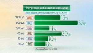 Россия в цифрах. Наличные деньги в обращении