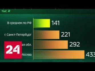 Россия в цифрах. Какие суммы берут в кредит россияне 2018