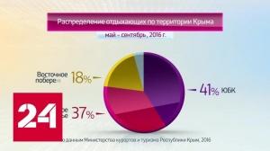 Итоги курортного сезона в Крыму 2016