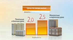 Цены на жильё в Москве Февраль 2016 года